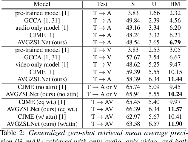 Figure 3 for AVGZSLNet: Audio-Visual Generalized Zero-Shot Learning by Reconstructing Label Features from Multi-Modal Embeddings
