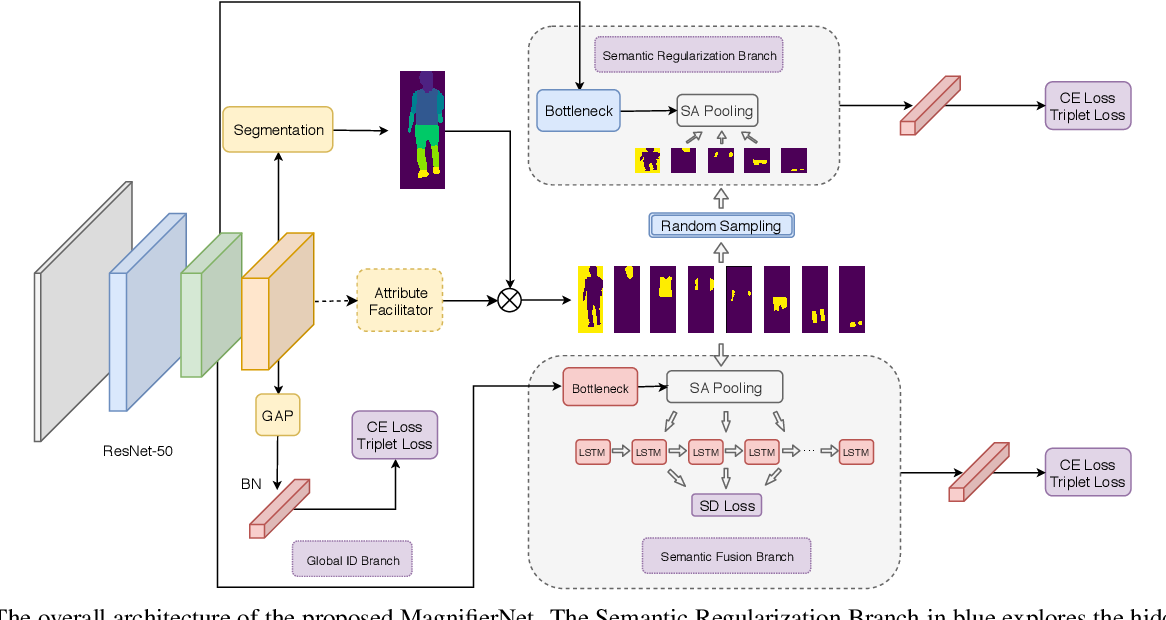 Figure 3 for MagnifierNet: Towards Semantic Regularization and Fusion for Person Re-identification