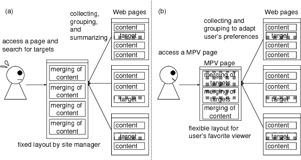 Figure 1 from My portal viewer for content fusion based on