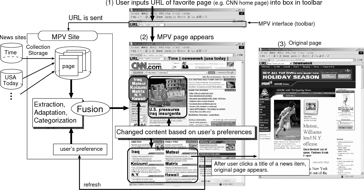 Figure 2 from My portal viewer for content fusion based on user's