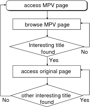 Figure 4 from My portal viewer for content fusion based on user's