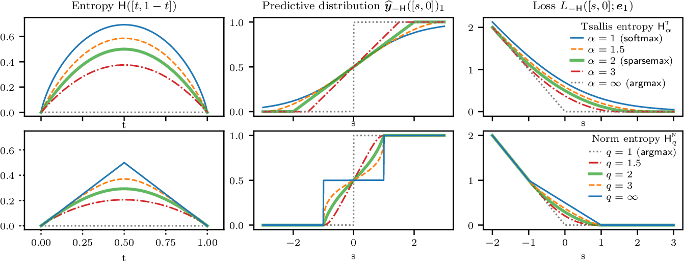 Figure 2 for Learning Classifiers with Fenchel-Young Losses: Generalized Entropies, Margins, and Algorithms