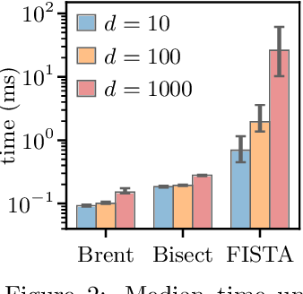 Figure 4 for Learning Classifiers with Fenchel-Young Losses: Generalized Entropies, Margins, and Algorithms