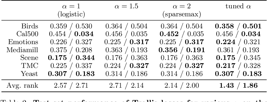 Figure 3 for Learning Classifiers with Fenchel-Young Losses: Generalized Entropies, Margins, and Algorithms
