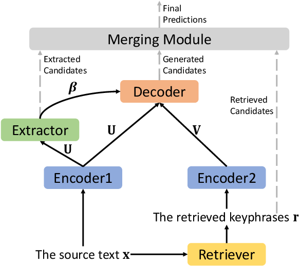 Figure 3 for An Integrated Approach for Keyphrase Generation via Exploring the Power of Retrieval and Extraction