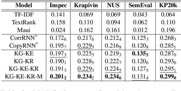 Figure 4 for An Integrated Approach for Keyphrase Generation via Exploring the Power of Retrieval and Extraction