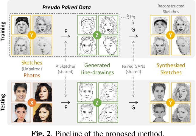 Figure 2 for Bridging Unpaired Facial Photos And Sketches By Line-drawings