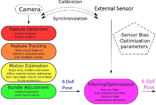 Figure 1 for Endo-VMFuseNet: Deep Visual-Magnetic Sensor Fusion Approach for Uncalibrated, Unsynchronized and Asymmetric Endoscopic Capsule Robot Localization Data