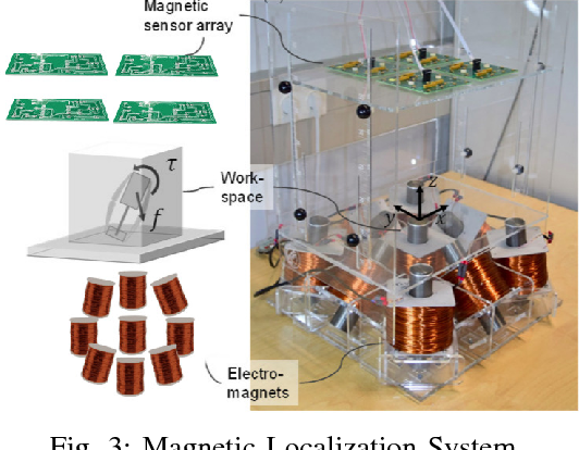 Figure 3 for Endo-VMFuseNet: Deep Visual-Magnetic Sensor Fusion Approach for Uncalibrated, Unsynchronized and Asymmetric Endoscopic Capsule Robot Localization Data