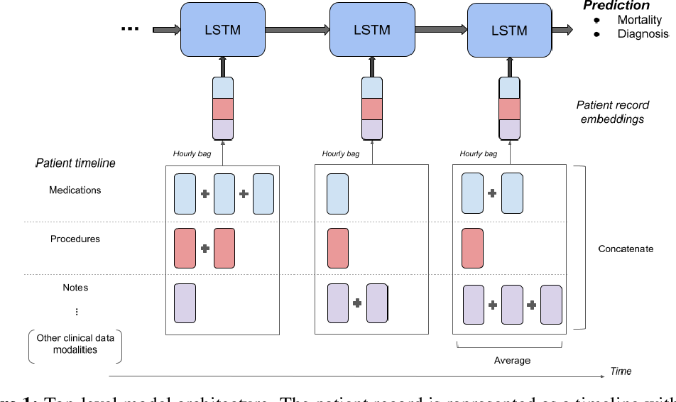 Figure 2 for Improved Patient Classification with Language Model Pretraining Over Clinical Notes