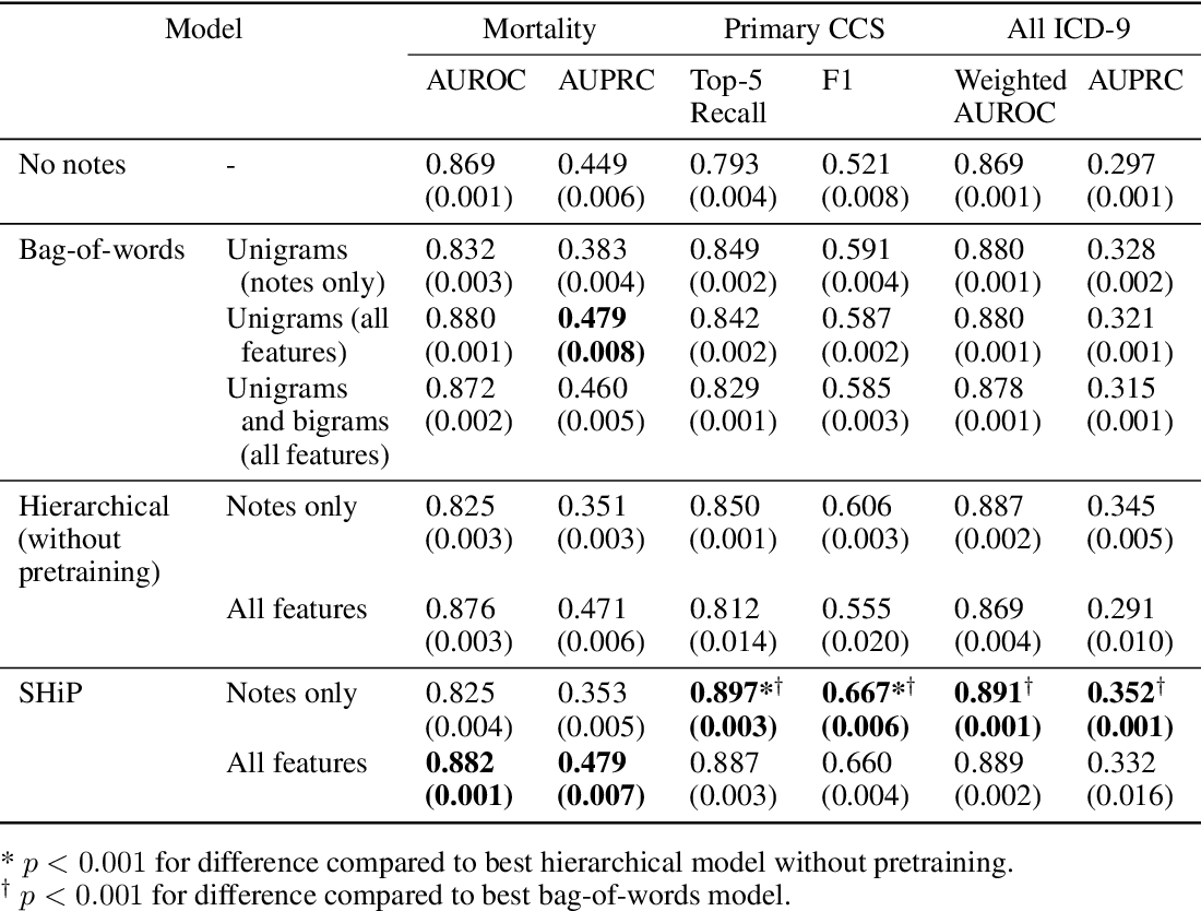 Figure 4 for Improved Patient Classification with Language Model Pretraining Over Clinical Notes