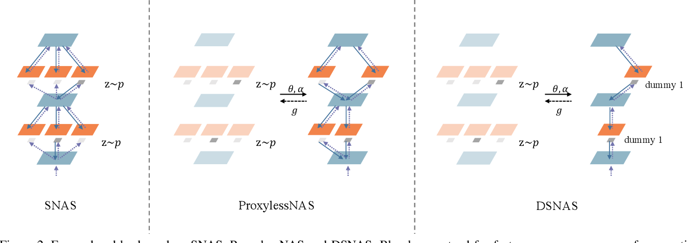 Figure 3 for DSNAS: Direct Neural Architecture Search without Parameter Retraining