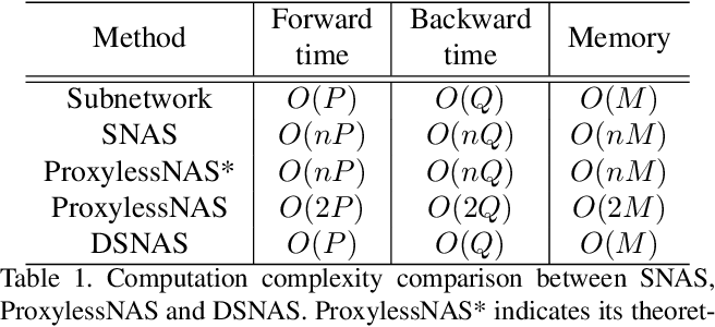 Figure 2 for DSNAS: Direct Neural Architecture Search without Parameter Retraining
