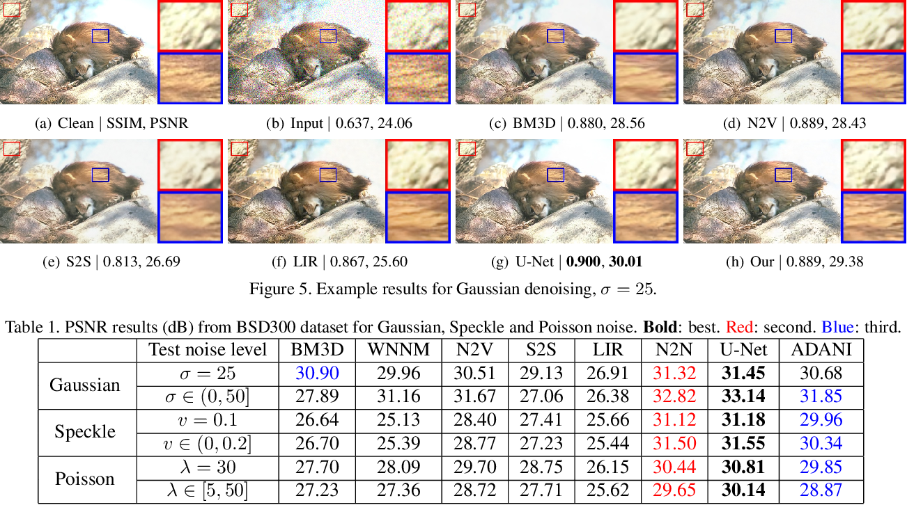 Figure 2 for Adaptive noise imitation for image denoising