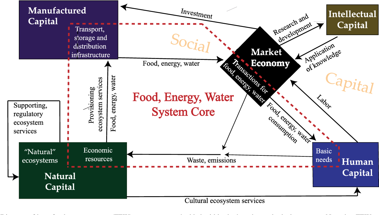 The us foodenergywater system a blueprint to fill the mesoscale figure 2 malvernweather Gallery