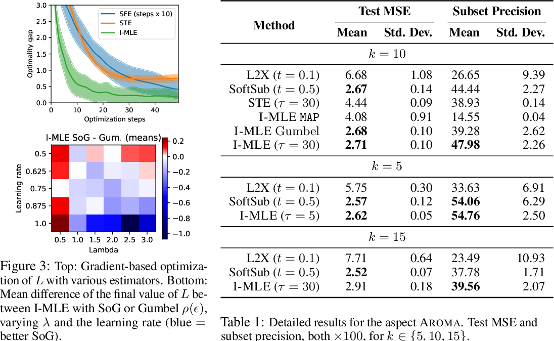 Figure 1 for Implicit MLE: Backpropagating Through Discrete Exponential Family Distributions