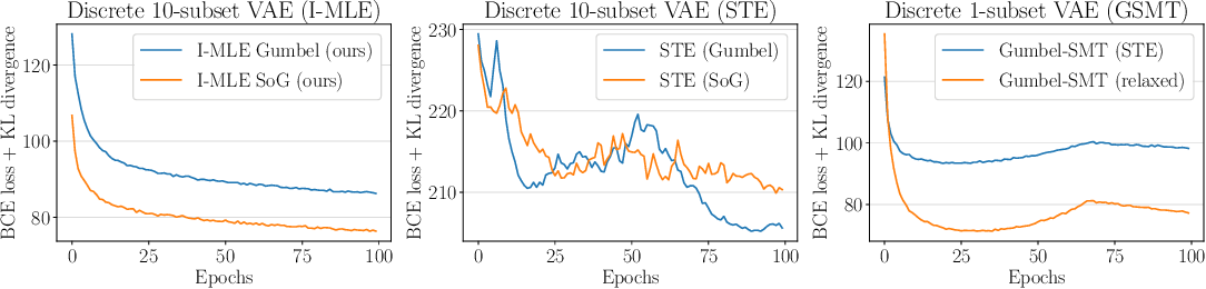 Figure 4 for Implicit MLE: Backpropagating Through Discrete Exponential Family Distributions