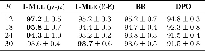 Figure 2 for Implicit MLE: Backpropagating Through Discrete Exponential Family Distributions