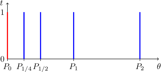 Figure 2 for Geometrical Insights for Implicit Generative Modeling