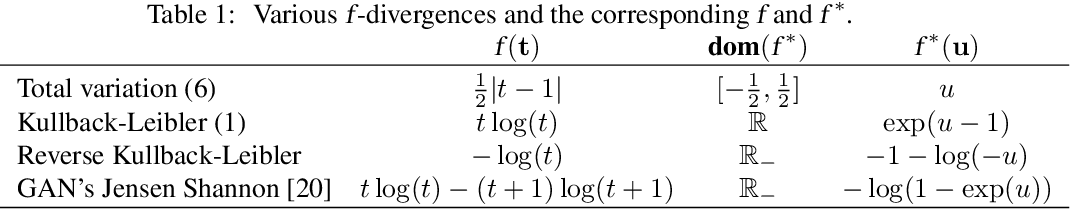 Figure 1 for Geometrical Insights for Implicit Generative Modeling