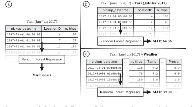 Figure 1 for Auctus: A Dataset Search Engine for Data Augmentation