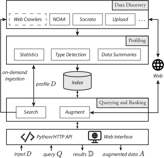 Figure 2 for Auctus: A Dataset Search Engine for Data Augmentation