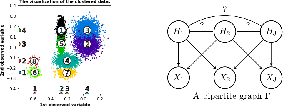 Figure 3 for Learning latent causal graphs via mixture oracles