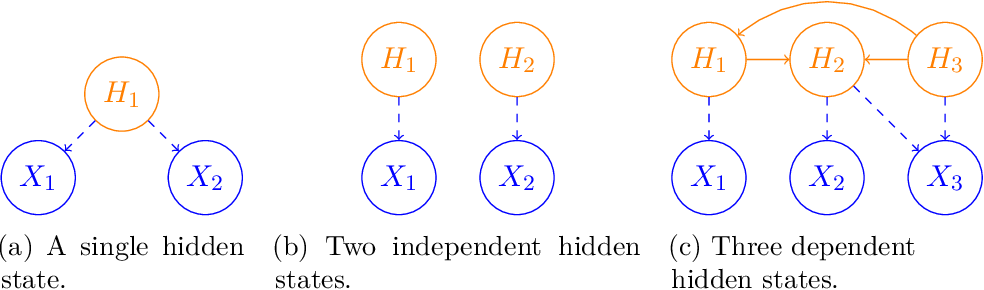 Figure 1 for Learning latent causal graphs via mixture oracles