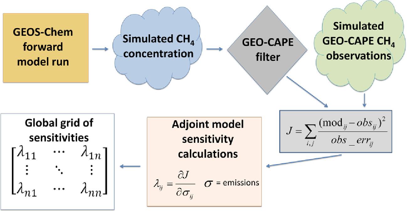 PDF] Increasing the efficiency of GEOS-Chem Adjoint model