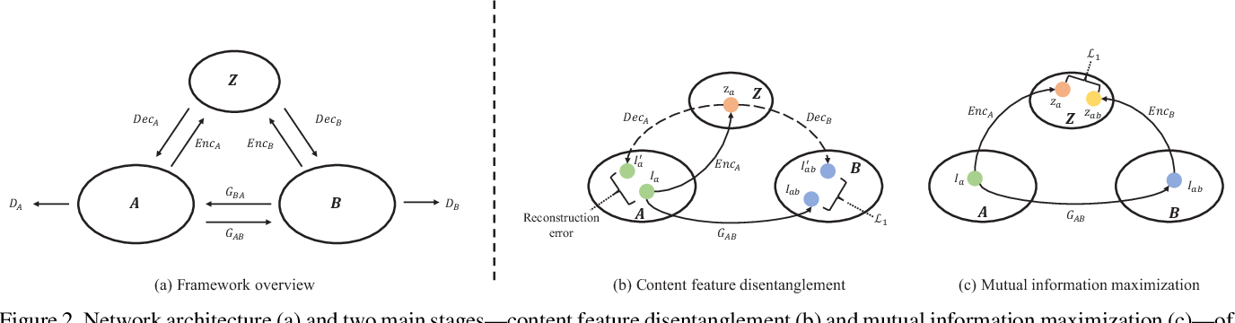 Figure 3 for Mutual-GAN: Towards Unsupervised Cross-Weather Adaptation with Mutual Information Constraint