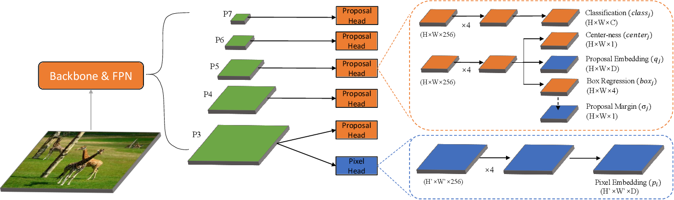 Figure 3 for EmbedMask: Embedding Coupling for One-stage Instance Segmentation