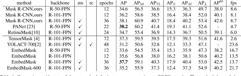 Figure 2 for EmbedMask: Embedding Coupling for One-stage Instance Segmentation
