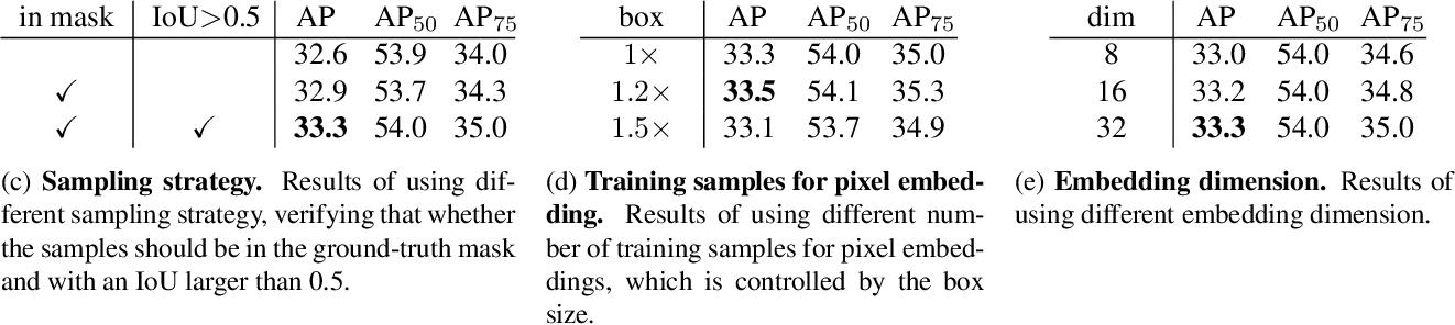 Figure 4 for EmbedMask: Embedding Coupling for One-stage Instance Segmentation