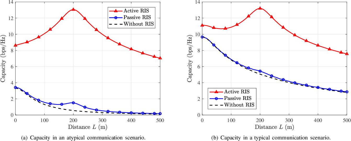 Figure 4 for Active RIS vs. Passive RIS: Which Will Prevail in 6G?