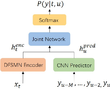 Figure 1 for Tiny Transducer: A Highly-efficient Speech Recognition Model on Edge Devices