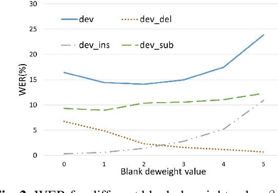 Figure 4 for Tiny Transducer: A Highly-efficient Speech Recognition Model on Edge Devices