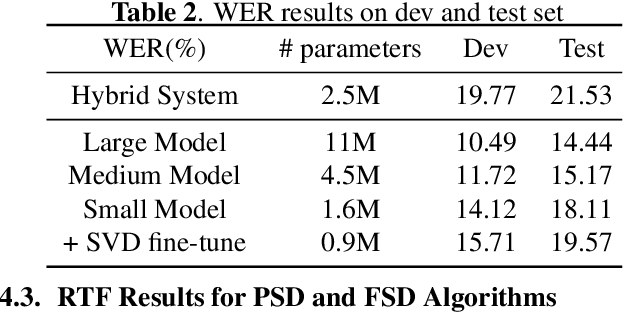 Figure 3 for Tiny Transducer: A Highly-efficient Speech Recognition Model on Edge Devices