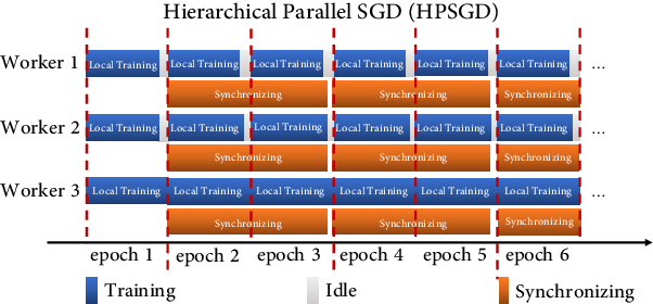 Figure 1 for HLSGD Hierarchical Local SGD With Stale Gradients Featuring
