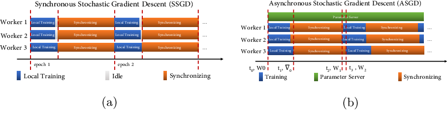 Figure 2 for HLSGD Hierarchical Local SGD With Stale Gradients Featuring