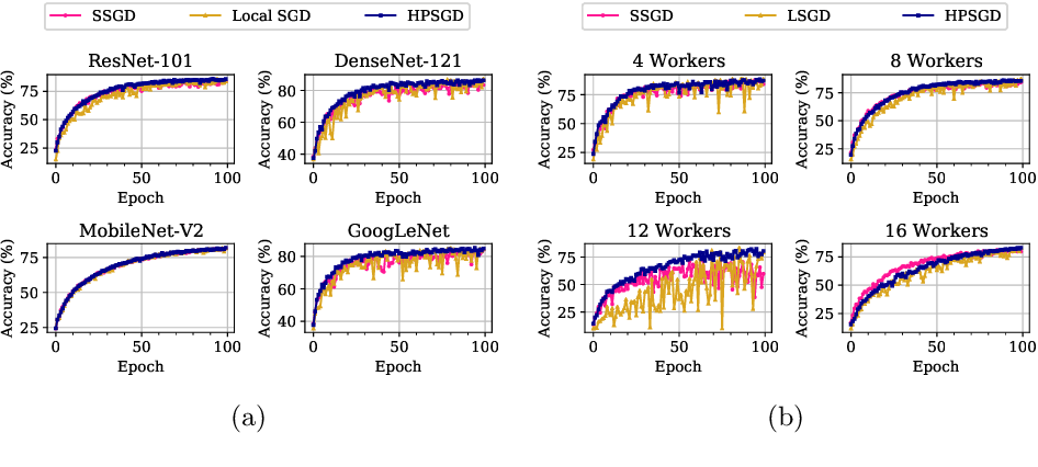 Figure 4 for HLSGD Hierarchical Local SGD With Stale Gradients Featuring