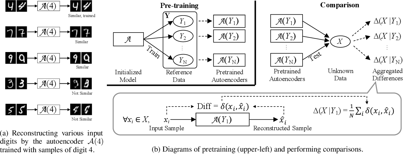 Figure 1 for SimEx: Express Prediction of Inter-dataset Similarity by a Fleet of Autoencoders