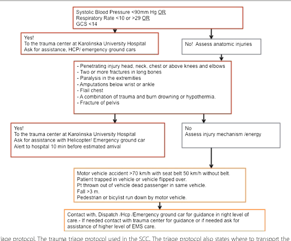 Figure 1 from Do male and female trauma patients receive the