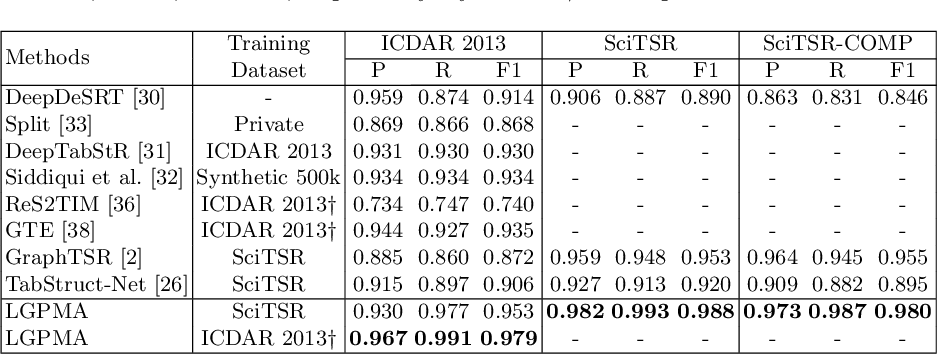 Figure 2 for LGPMA: Complicated Table Structure Recognition with Local and Global Pyramid Mask Alignment