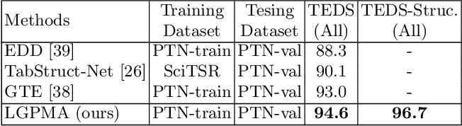 Figure 4 for LGPMA: Complicated Table Structure Recognition with Local and Global Pyramid Mask Alignment