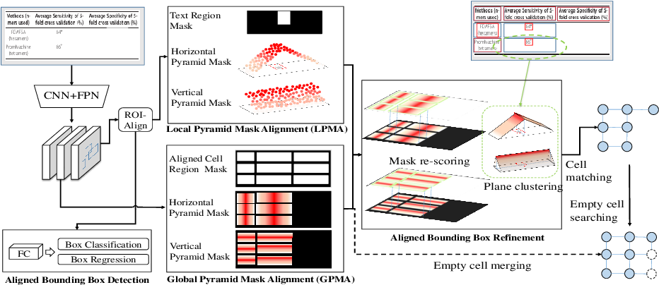 Figure 3 for LGPMA: Complicated Table Structure Recognition with Local and Global Pyramid Mask Alignment