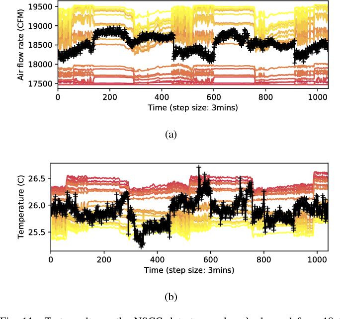 Figure 3 for Transforming Cooling Optimization for Green Data Center via Deep Reinforcement Learning