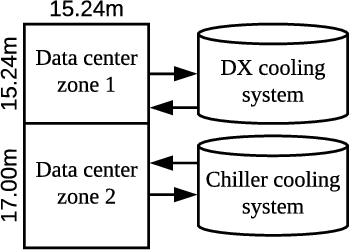 Figure 1 for Transforming Cooling Optimization for Green Data Center via Deep Reinforcement Learning