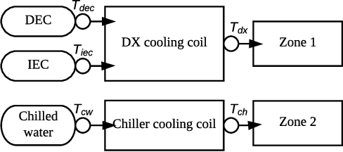 Figure 4 for Transforming Cooling Optimization for Green Data Center via Deep Reinforcement Learning