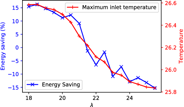 Figure 2 for Transforming Cooling Optimization for Green Data Center via Deep Reinforcement Learning