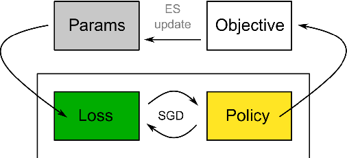 Figure 1 for Evolved Policy Gradients